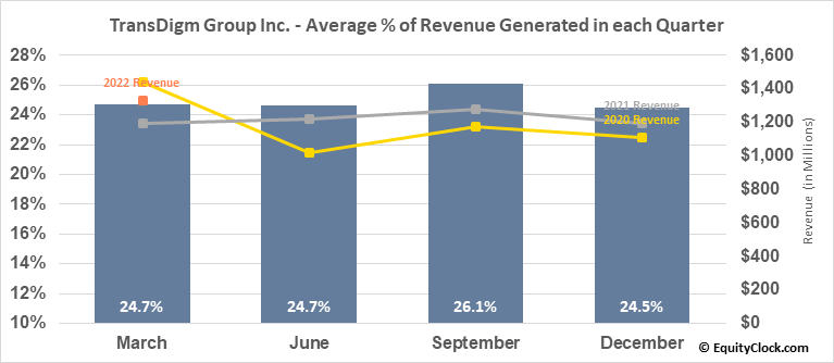 TransDigm Group Inc. (NYSE:TDG) Revenue Seasonality
