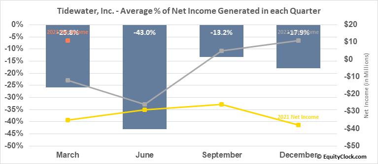 Tidewater, Inc. (NYSE:TDW) Net Income Seasonality