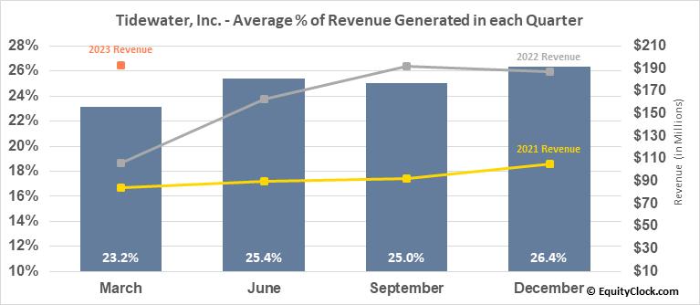 Tidewater, Inc. (NYSE:TDW) Revenue Seasonality