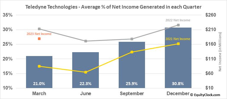 Teledyne Technologies (NYSE:TDY) Net Income Seasonality