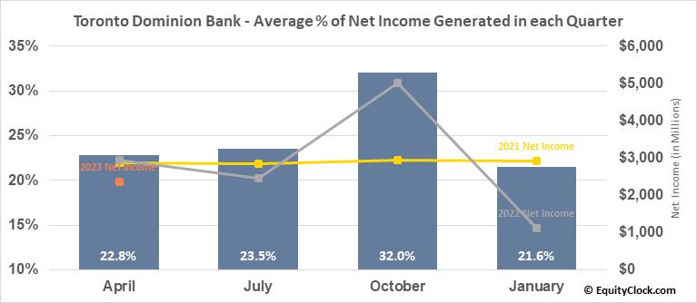 Toronto Dominion Bank (NYSE:TD) Net Income Seasonality