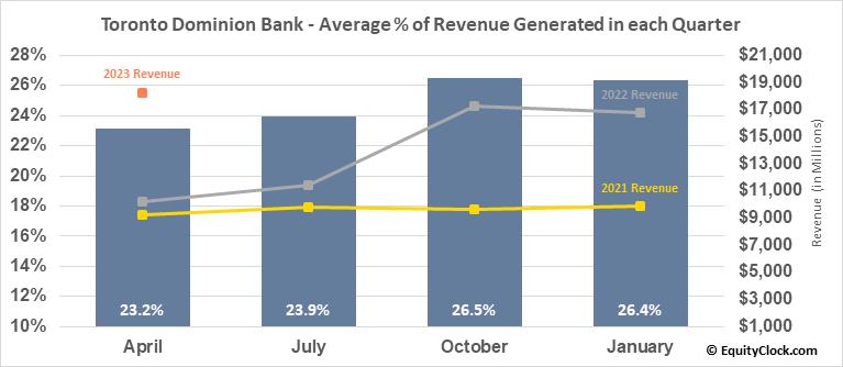 Toronto Dominion Bank (NYSE:TD) Revenue Seasonality