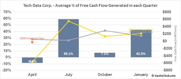 Tech Data Corp. (NASD:TECD) Free Cash Flow Seasonality