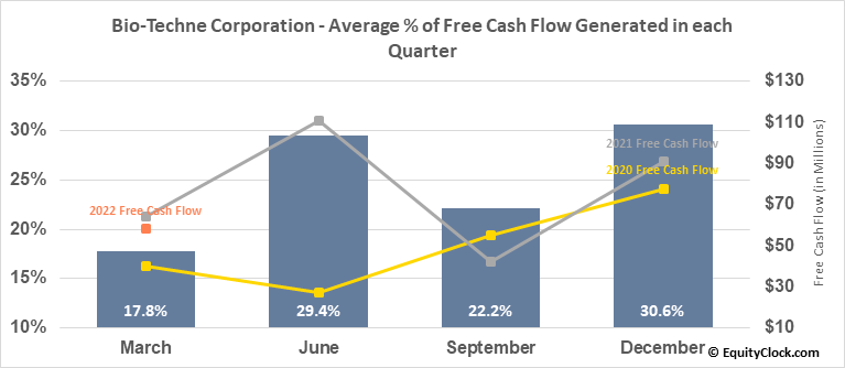 Bio-Techne Corporation (NASD:TECH) Free Cash Flow Seasonality