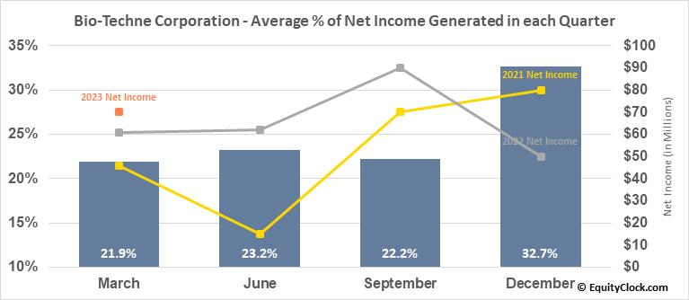 Bio-Techne Corporation (NASD:TECH) Net Income Seasonality