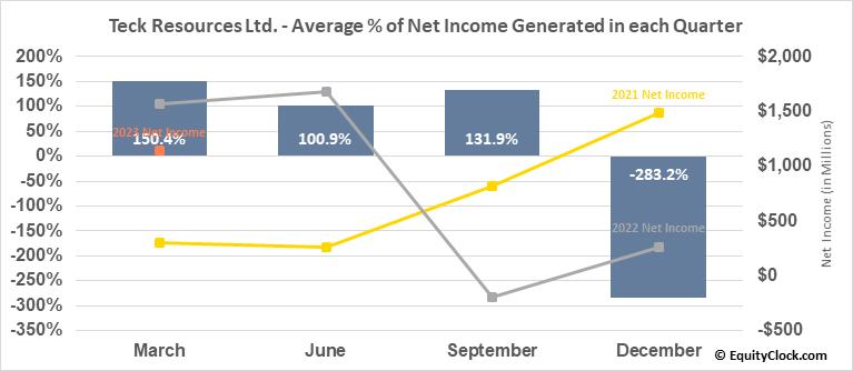 Teck Resources Ltd. (TSE:TECK/B.TO) Net Income Seasonality