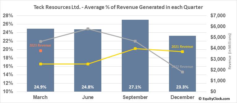 Teck Resources Ltd. (TSE:TECK/B.TO) Revenue Seasonality