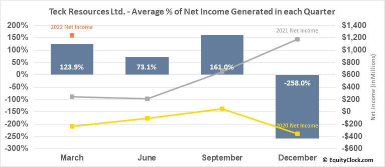 Teck Resources Ltd. (NYSE:TECK) Net Income Seasonality