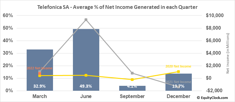Telefonica SA (NYSE:TEF) Net Income Seasonality