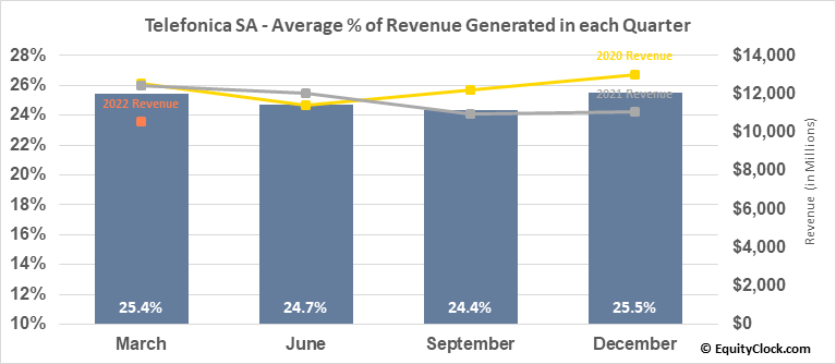 Telefonica SA (NYSE:TEF) Revenue Seasonality