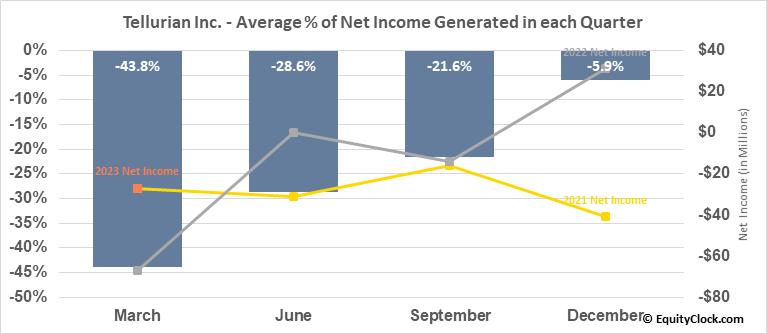 Tellurian Inc. (NASD:TELL) Net Income Seasonality