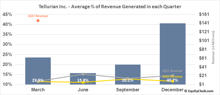 Tellurian Inc. (NASD:TELL) Revenue Seasonality