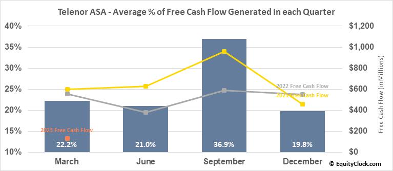 Telenor ASA (OTCMKT:TELNY) Free Cash Flow Seasonality