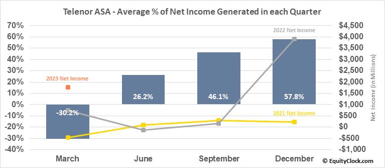 Telenor ASA (OTCMKT:TELNY) Net Income Seasonality