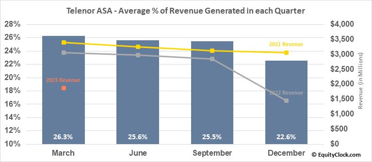Telenor ASA (OTCMKT:TELNY) Revenue Seasonality