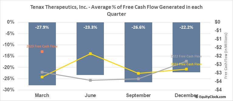 Tenax Therapeutics, Inc. (NASD:TENX) Free Cash Flow Seasonality