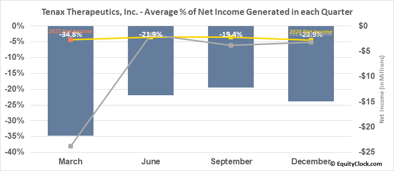 Tenax Therapeutics, Inc. (NASD:TENX) Net Income Seasonality
