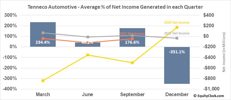 Tenneco Automotive (NYSE:TEN) Net Income Seasonality