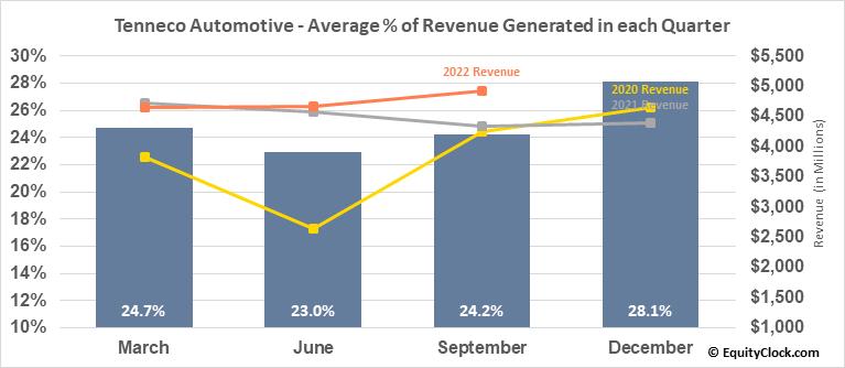 Tenneco Automotive (NYSE:TEN) Revenue Seasonality
