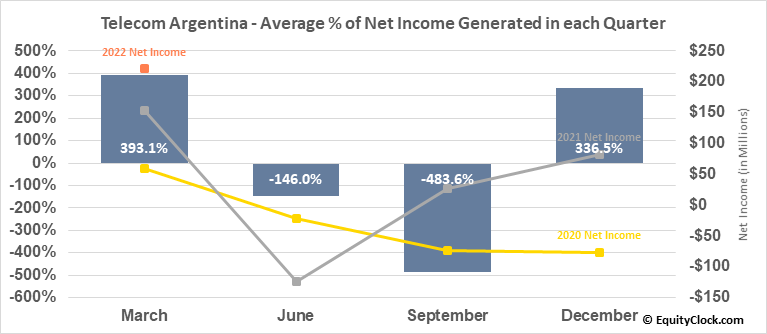 Telecom Argentina (NYSE:TEO) Net Income Seasonality