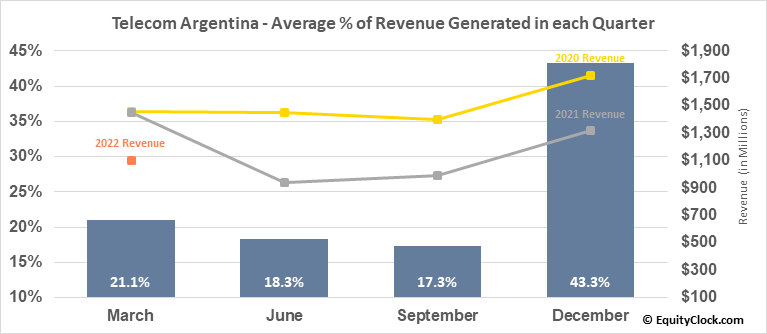 Telecom Argentina (NYSE:TEO) Revenue Seasonality
