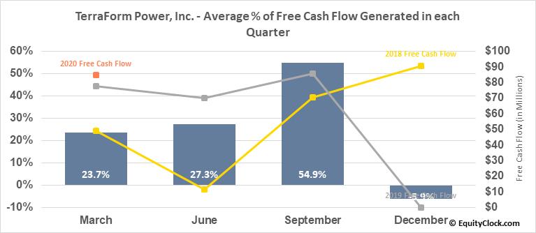 TerraForm Power, Inc. (NASD:TERP) Free Cash Flow Seasonality