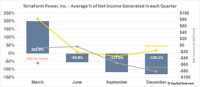 TerraForm Power, Inc. (NASD:TERP) Net Income Seasonality