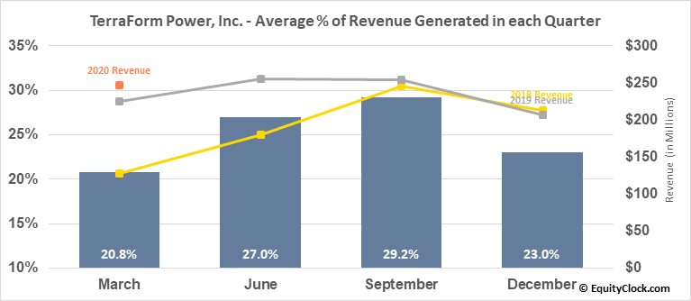 TerraForm Power, Inc. (NASD:TERP) Revenue Seasonality