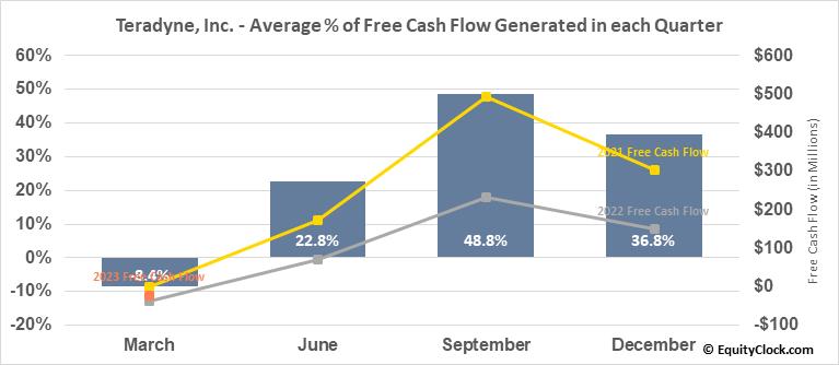 Teradyne, Inc. (NASD:TER) Free Cash Flow Seasonality