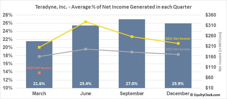 Teradyne, Inc. (NASD:TER) Net Income Seasonality