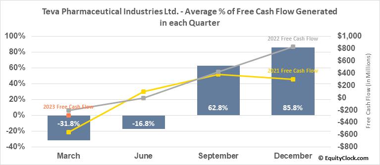 Teva Pharmaceutical Industries Ltd. (NYSE:TEVA) Free Cash Flow Seasonality