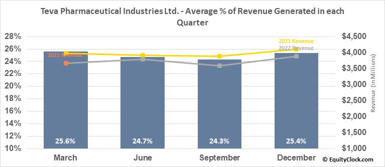 Teva Pharmaceutical Industries Ltd. (NYSE:TEVA) Revenue Seasonality