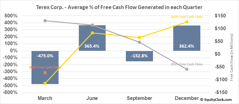 Terex Corp. (NYSE:TEX) Free Cash Flow Seasonality