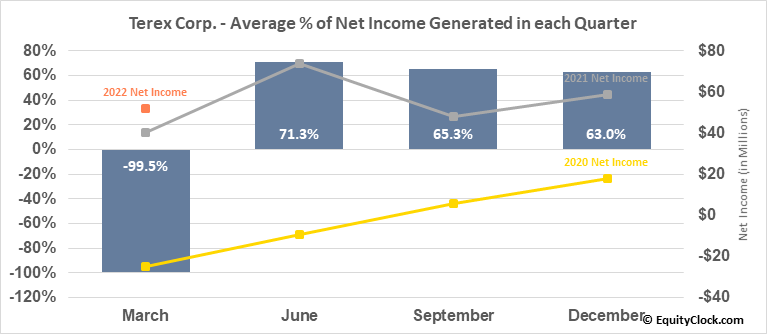 Terex Corp. (NYSE:TEX) Net Income Seasonality