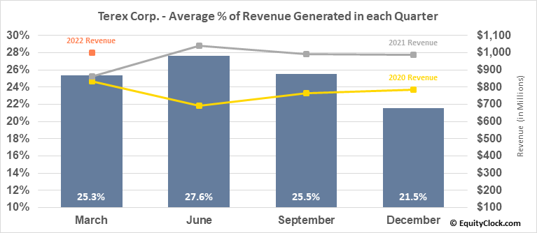 Terex Corp. (NYSE:TEX) Revenue Seasonality