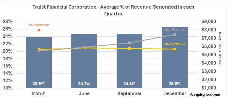 BB&T Corp. (NYSE:TFC) Revenue Seasonality