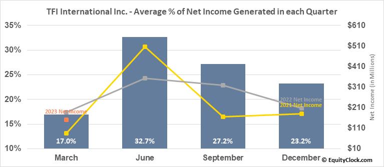TFI International Inc. (TSE:TFII.TO) Net Income Seasonality
