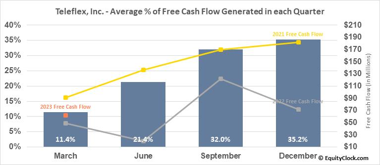 Teleflex, Inc. (NYSE:TFX) Free Cash Flow Seasonality