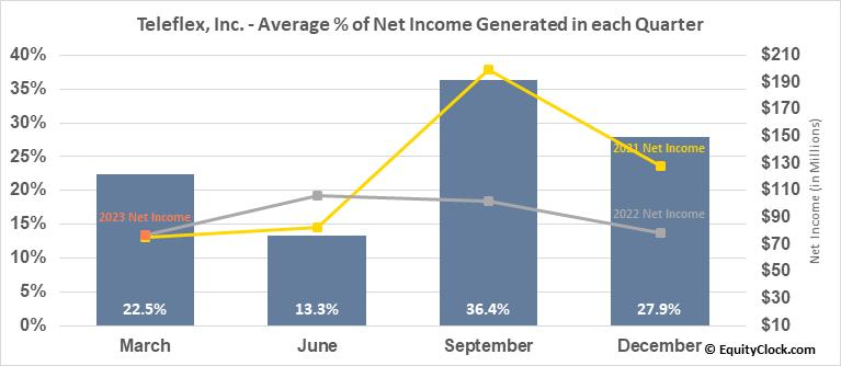 Teleflex, Inc. (NYSE:TFX) Net Income Seasonality