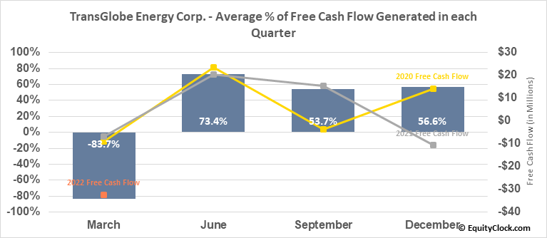 TransGlobe Energy Corp. (NASD:TGA) Free Cash Flow Seasonality