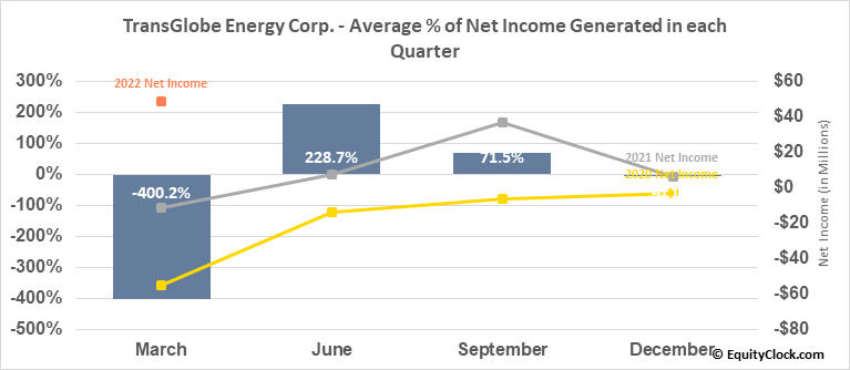 TransGlobe Energy Corp. (NASD:TGA) Net Income Seasonality