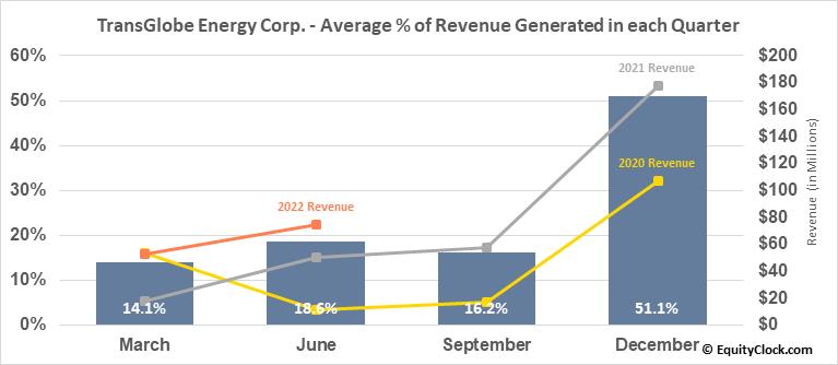 TransGlobe Energy Corp. (NASD:TGA) Revenue Seasonality
