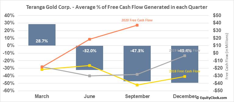 Teranga Gold Corp. (OTCMKT:TGCDF) Free Cash Flow Seasonality