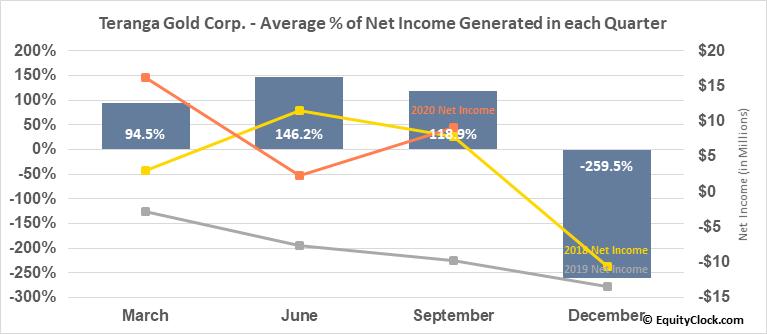 Teranga Gold Corp. (OTCMKT:TGCDF) Net Income Seasonality