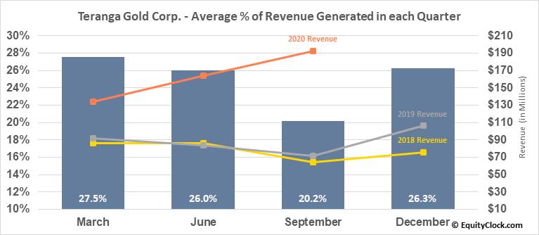 Teranga Gold Corp. (OTCMKT:TGCDF) Revenue Seasonality