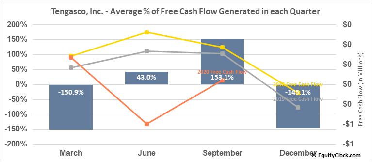 Tengasco, Inc. (AMEX:TGC) Free Cash Flow Seasonality