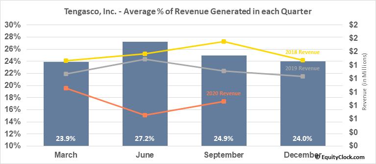 Tengasco, Inc. (AMEX:TGC) Revenue Seasonality
