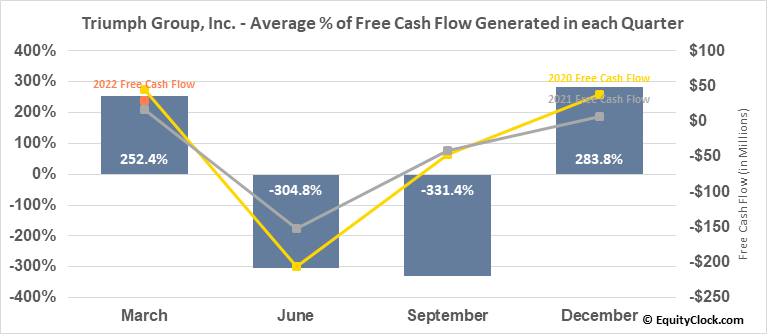 Triumph Group, Inc. (NYSE:TGI) Free Cash Flow Seasonality