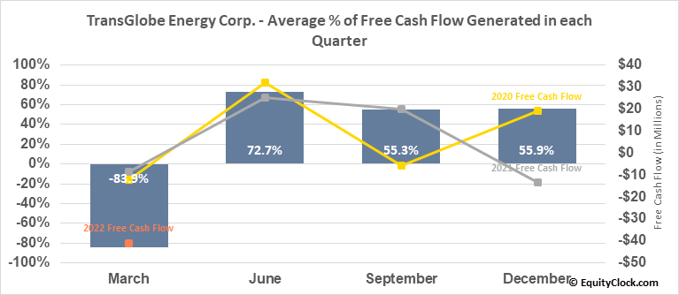 TransGlobe Energy Corp. (TSE:TGL.TO) Free Cash Flow Seasonality