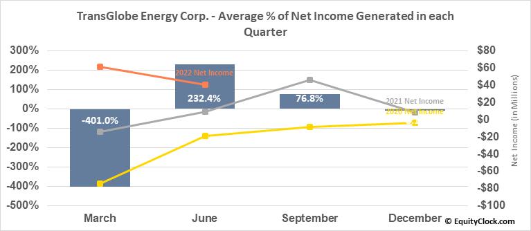 TransGlobe Energy Corp. (TSE:TGL.TO) Net Income Seasonality